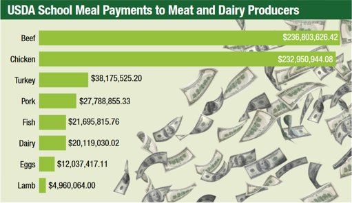 school-meat-payments